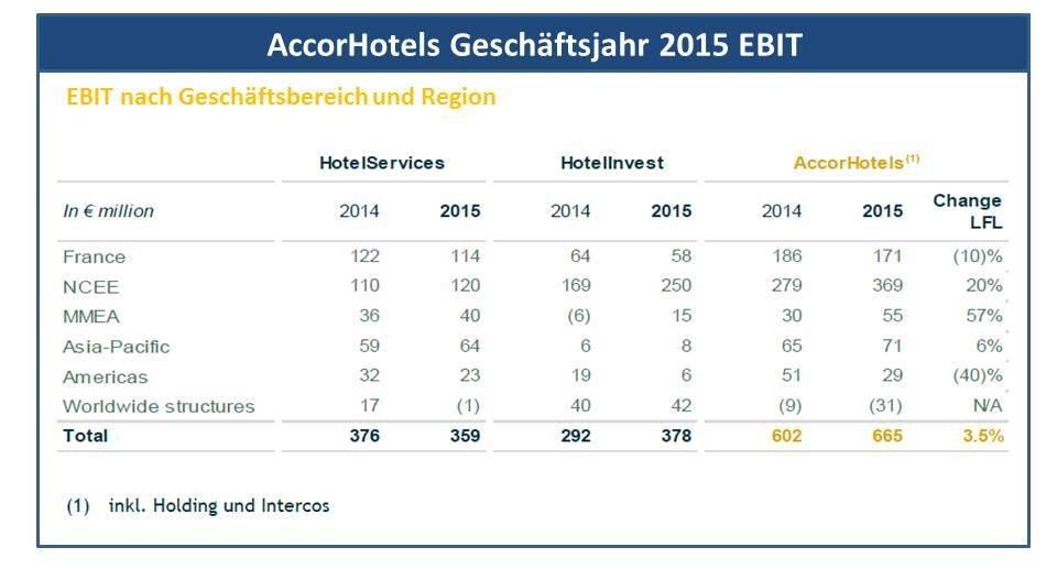 Accor Ebit 2015_2