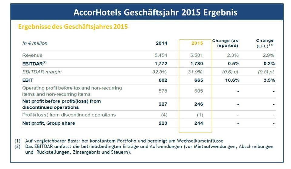 Accor Ergebnis 2015_2