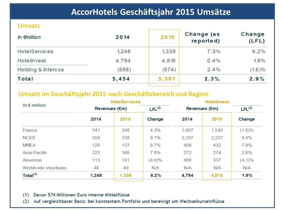 Accor Umsätze 2015