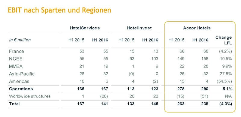 AccorHotels_Halbjahresergebnisse 2016_grafik3-web