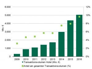 Transaktionsvolumen Hotelmarkt Deutschland 2009 bis 2016. Grafik: CBRE Research, CBRE Hotels, Q4 2016.