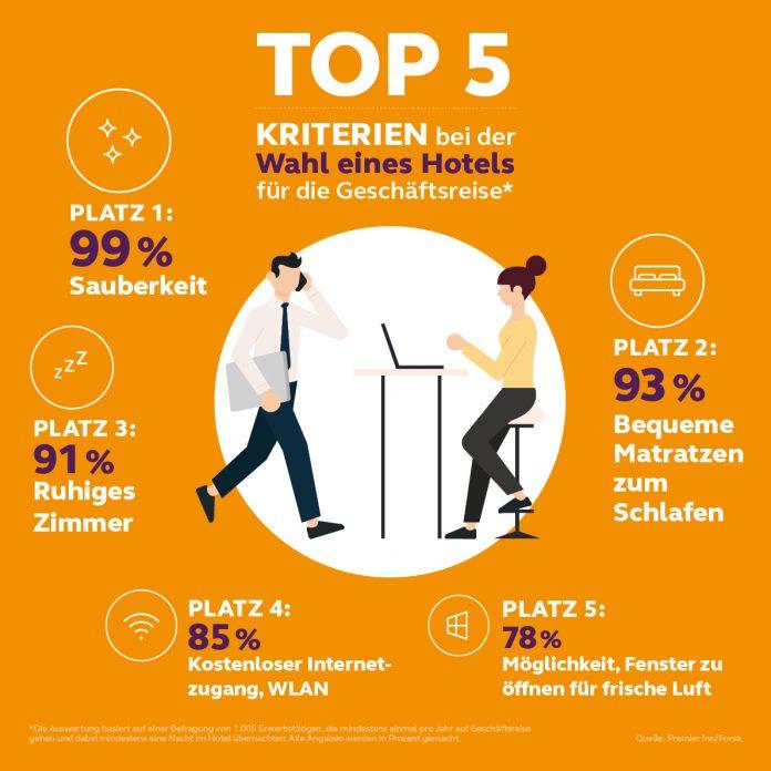 Top-5-Buchungskriterien bei Geschäftsreisen.