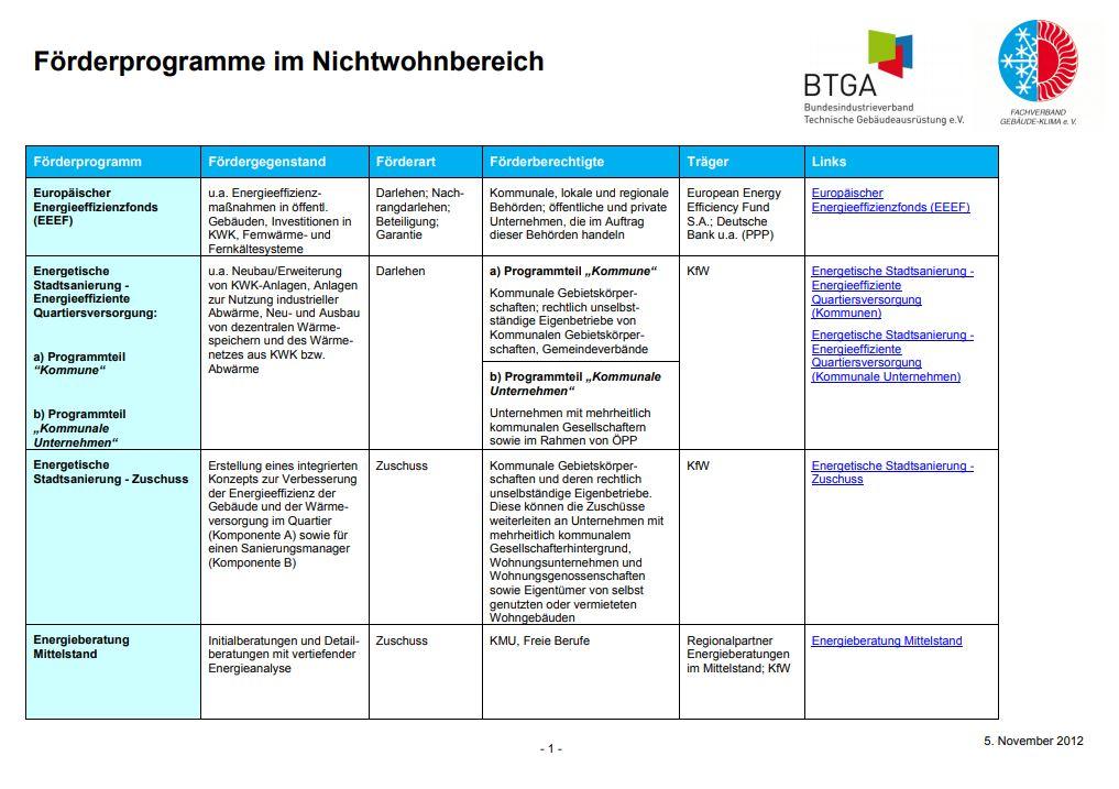 Fördermittelübersicht des Fachverbands Gebäude-Klima e.V.